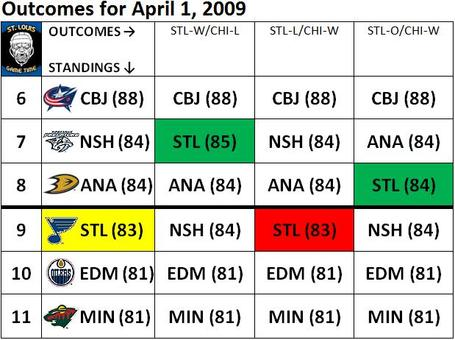 Blues_playoff_chart_040109_medium