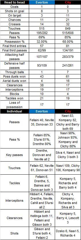 Evertonstats_medium