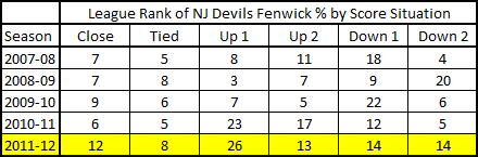 Nj_devils_fenwick_ranks_2-2-12