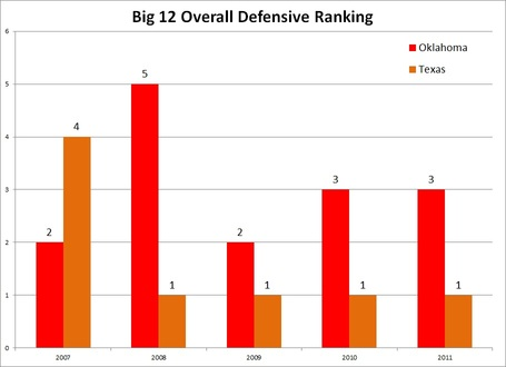 Ou_ut_conf_overall_defensive_comparison_medium