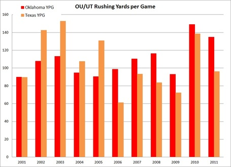 Ou_ut_rushing_ypg_statistics_medium