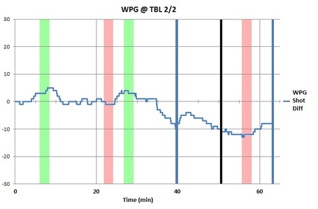 Bw_chart_wpg_tbl_2-2-12_medium