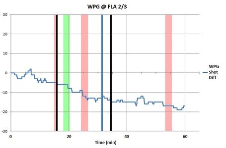 Bw_chart_wpg_fla_2-3-12_medium
