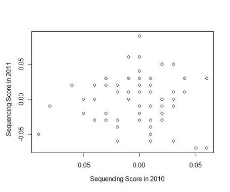 Sequencing_medium