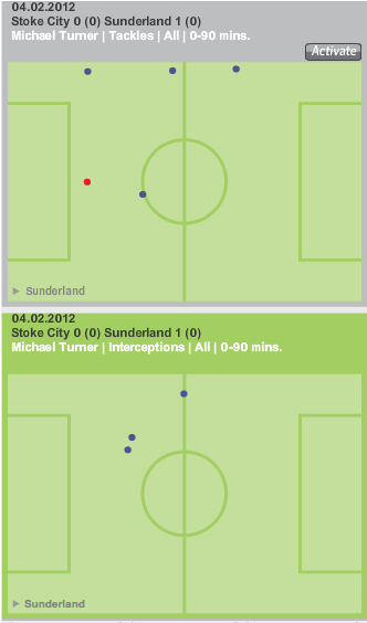 Turner_tackles_and_interceptions_medium
