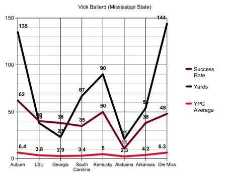 Vick_ballard_success_rate_graph_medium