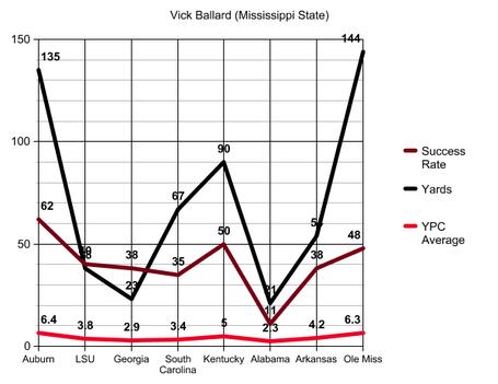 Vick_ballard_success_rate_graph_medium