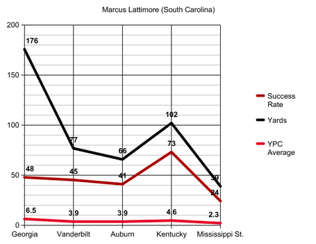 Marcus_lattimore_success_rate_graph_medium