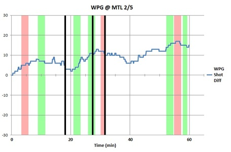 Bw_chart_wpg_mtl_2-5-12_medium