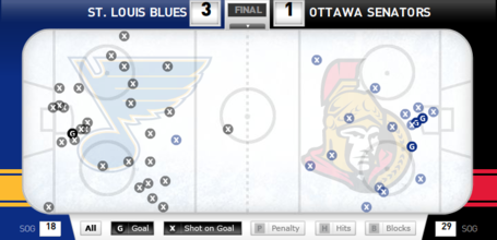 Shot_chart_blues_v_sens_medium