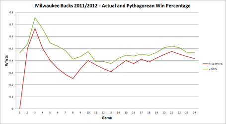 Bucks_pythagorean_win___-_2