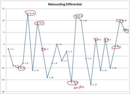 Rebounding_chart_medium
