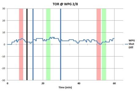 Bw_chart_wpg_tor_2-7-12_medium