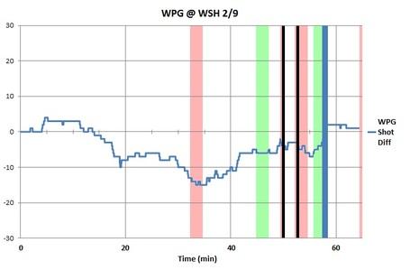 Bw_chart_wpg_wsh_2-9-12_medium