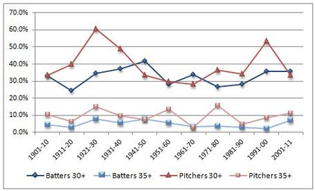 Great_pitchers_v_hitters_medium
