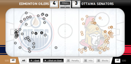 Sens_vs_oilers_shot_chart_medium