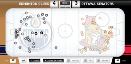 Sens_vs_oilers_shot_chart_medium