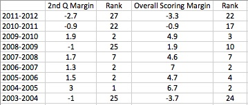Quarter-scoring-margins_medium