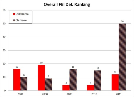 Clemson_ou_def_fei_rankings_medium