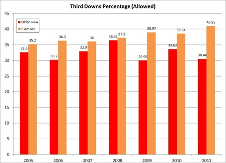 Clemson_ou_third_down_percentage_medium