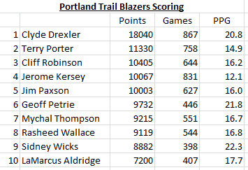 Blazers-points-top-10-2_medium