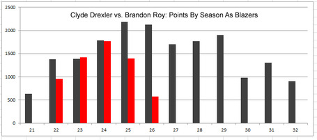 Drexler-vs-roy_medium