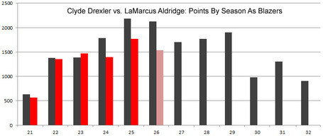 Drexler-vs-aldridge_medium