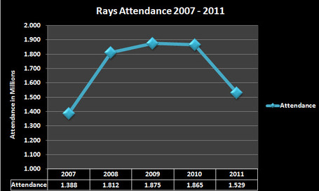 Rays_attendance_2007-2012_medium