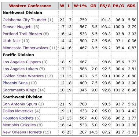 Western_conf_standings_feb_16_2012_medium