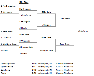 2011_big_ten_tournament_medium