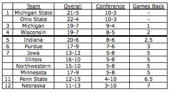 Current_big_ten_standings_02
