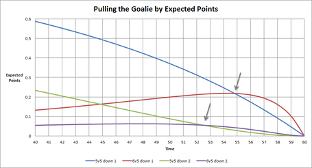 Pulling_goalie_medium
