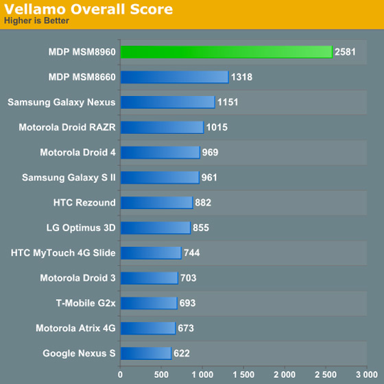 Anandtech-s4-benchmark