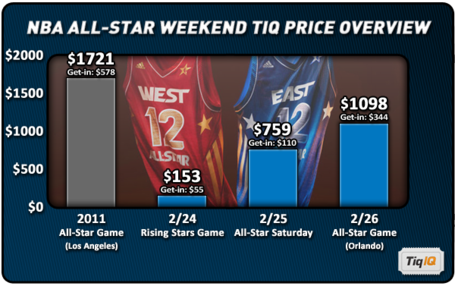 Nba_all_star_weekend_2012_overview_medium