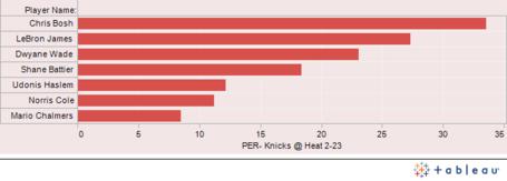 Heat_knicks_graph_2-23_medium