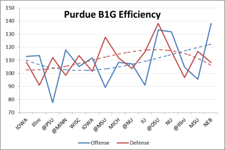 Purdue_efficiency_trendline_medium