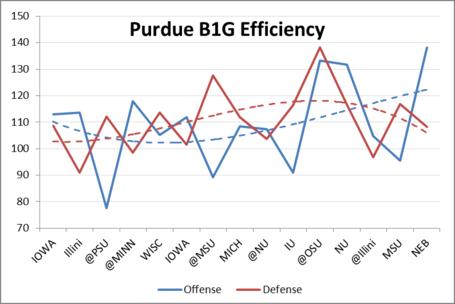 Purdue_efficiency_trendline_medium