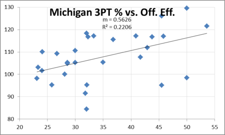Michigan_3_point___vs_off_eff_medium
