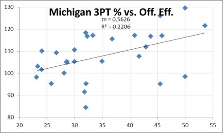 Michigan_3_point___vs_off_eff_medium