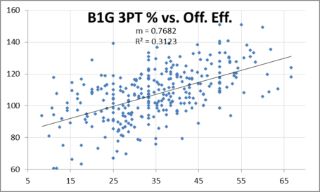 B1g_3_point___vs_off_eff_medium