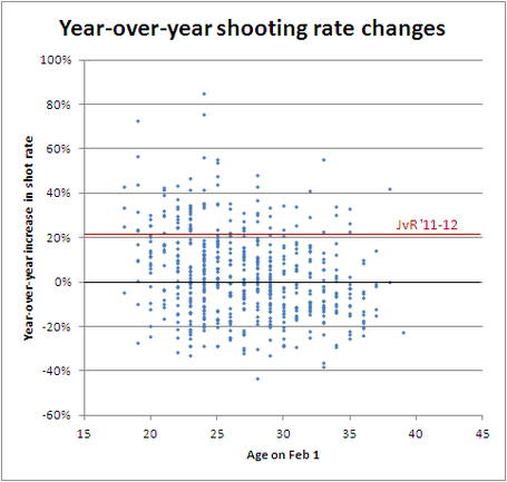 Shot_rate_vs_age_7_medium
