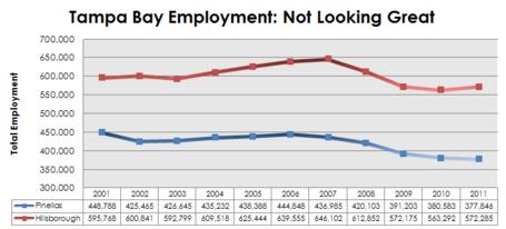 Tampa_bay_employment_medium