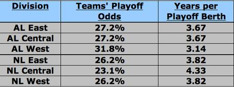 Playoff_odds_1_medium