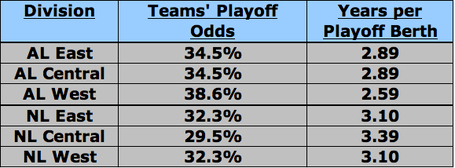 Playoff_odds_2_medium