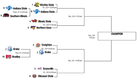 Mvc_tournament_bracket_medium