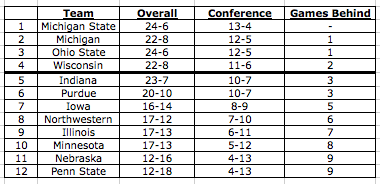 Big_ten_standings_03