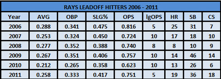 Leadoff_hitters_medium