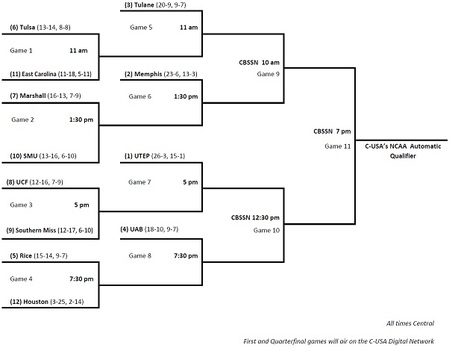 C-usa_bracket_wmn_medium