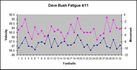 Bush_4-11_graph_medium