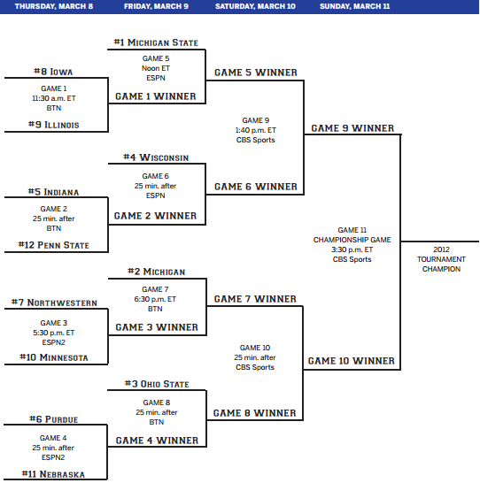 2012 big ten tournament bracket schedule tv coverage